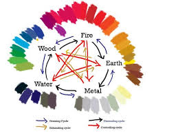 feng shui for interior wall paint colors bedroom paint colors feng