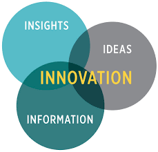 Image result for Business Innovation