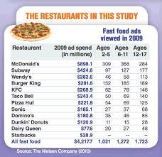 fast food advertisement essays argument   homework for you  fast food advertisement essays argument   image