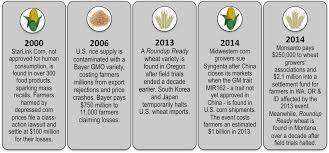 GMO contamination events Farm Aid