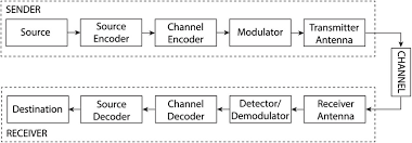 block diagram for a digital communication system    scientific    figure   block diagram for a digital communication system