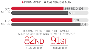 truehoop presents the science behind andre drummond s explosive despite his 6 foot 11 280 pound frame drummond is almost 14 percent faster moving one meter laterally than the average nba big man