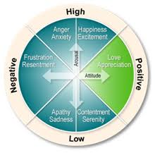 emotion quadrant diagram   nuragroupemotion quadrant diagram