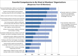 which skills are most important on the job and which skills are in the top three skills teamwork problem solving and ability to work others of diverse backgrounds will not be surprising to anyone familiar