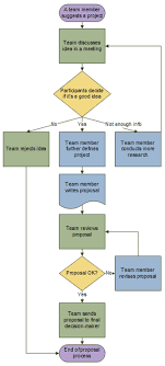 create a basic flowchart   visioexample of a flowchart showing a proposal process