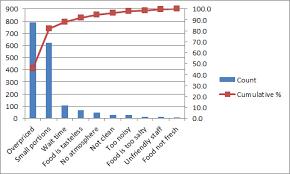 pareto chart in excel   easy excel tutorialpareto chart