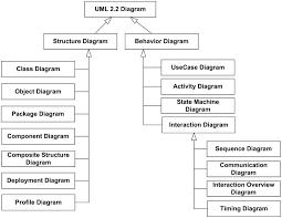 uml   diagrams pnguml   diagrams overview