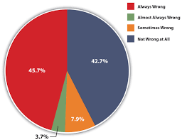 sexual orientation and inequality figure 5 1 opinion about sexual relations between two adults of the same sex 2010