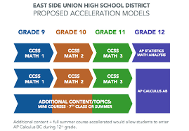 new twist to old debate on accelerated math edsource east side union high school district students who take math i the first of three