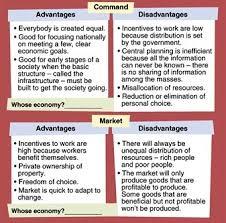 market economy advantages essay help   homework for you  market economy advantages essay help   image
