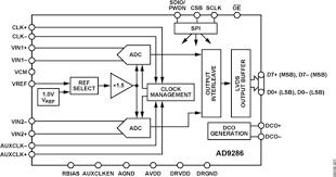 AD9286 Техническое описание и информация о продукте ...