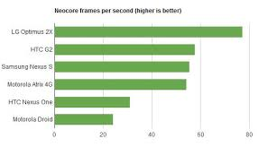 Tegra 2 CPU and GPU benchmarks, Motorola Atrix 4G vs LG ...