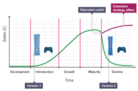 bbc bitesize   gcse business   product   revision     a product life cycle starts in development  then introduction to the market followed by growth  product life cycle diagram