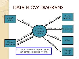 payroll process flow diagram photo album   diagrams information systems development is  dr doaa nabil ppt