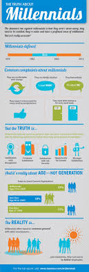 the truth about millennials infographic spark hire the truth about millennials