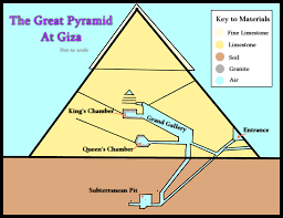 giza pyramid diagram by kiraonthenetz on deviantartgiza pyramid diagram by kiraonthenetz giza pyramid diagram by kiraonthenetz
