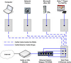 cable internet wiring diagram wiring diagram schematics how to install an ethernet jack for a home network cat5 wiring diagram for internet