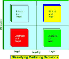 ethical issues in marketing ethical issues and marketing mix   example opinion essay topics