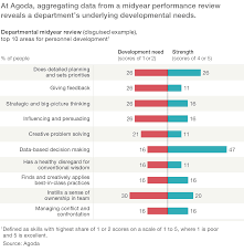toward a new hr philosophy company at agoda aggregating data from a midyear performance review reveals a department s underlying developmental needs