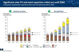 revealed the csir s outlook for south africa s future electricity 2 capacity mix for business as usual vs re optimised scenario from 2016 to 2040 source csir