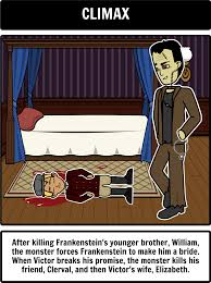 best ideas about frankenstein summary 17 best ideas about frankenstein summary frankenstein mary shelley summary frankenstein study guide and literature
