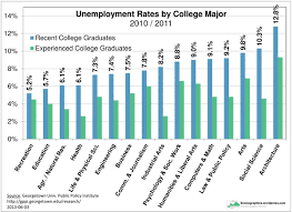 special econographics page  unemployment rates by college major