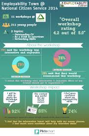supporting young people supporting local communities employability town ncs groundwork infographic groundwork south
