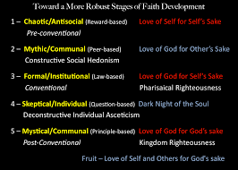 david satterlee author essay how faith grows in stages james stages of faith janet hagberg google search