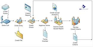how to use work flow diagrams and rendered process mapswork flow diagrams