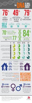 important small business owner demographics com small business facts