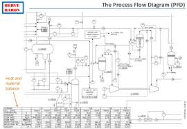 process diagrams    flow diagram  pfd
