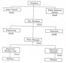 types of essay organization   academic essaywhat are the four types of essay organization