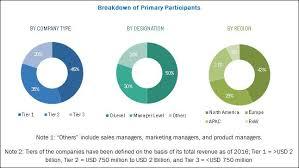 <b>Smart Glass</b> Market by Technology, Application | COVID-19 Impact ...