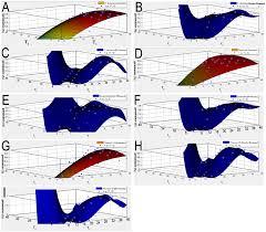 <b>Three dimensional</b> plot map of bermudagrass <b>germination</b> in which ...