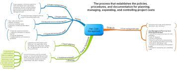 project management mind maps leadership project management project management mind maps