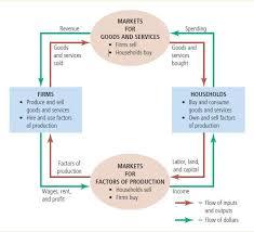 best images of circular flow diagram microeconomics   circular    circular flow diagram