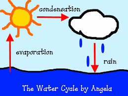 water cycle illustration   k  computer lab technology lesson plansstep four