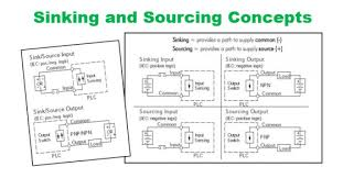 Sinking and Sourcing for the PLC Explained  Library.AutomationDirect