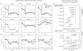 tracking employment shocks using mobile phone data journal of figure 3