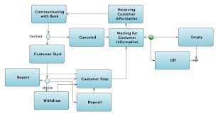 java uml sequence diagram   printable wiring diagram schematic        uml state transition diagram on java uml sequence diagram