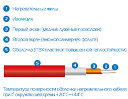 <b>Электрический тёплый пол TEPLOCOM</b> МНД-1,0-160 Вт