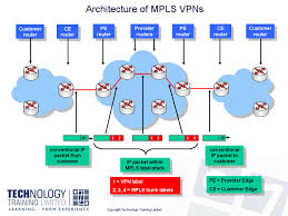 mpls virtual private networks  vpns    rfc    ip vpn  pe routers    click here for a larger image mpls