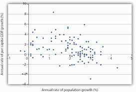 population growth and economic development a scatter chart of population growth rates versus gnp per capita growth rates for various developing countries for the period  suggests no