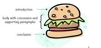sat essay part  three tips for your introduction the sandwich structure