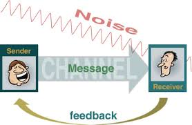 the communication process   the communication processthe communication process  the communication process diagram
