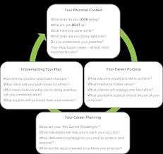 ideas for an energising career game plan floreat consulting career planning cycle