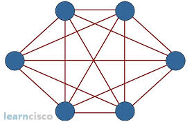 icnd      network topologies   functions of networkingfull mesh topology