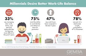 the millennial shift work life balance vs work life integration