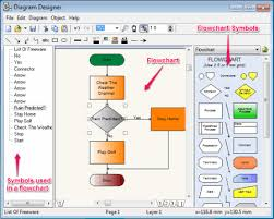 best free flowchart software for windowsdiagram designer can generate electric circuit  flowchart  gui design and uml class diagram  for flowchart  it provides more than  symbols