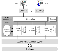 abap application server   abap programming  bc aba    sap libraryin addition to several work processes whose number and type are determined at the startup of sap netweaver as abap  each abap application server contains a
